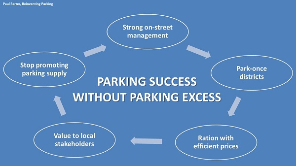 Parking success without parking excess